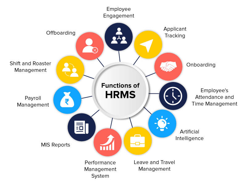 hrms process