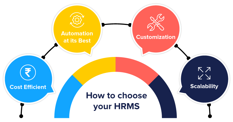 how to find perfect hrms solution